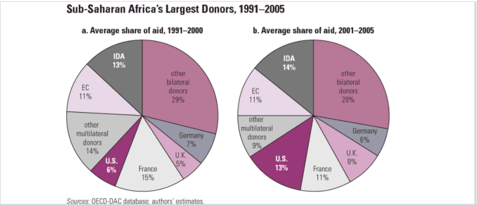 Africa's largest donors