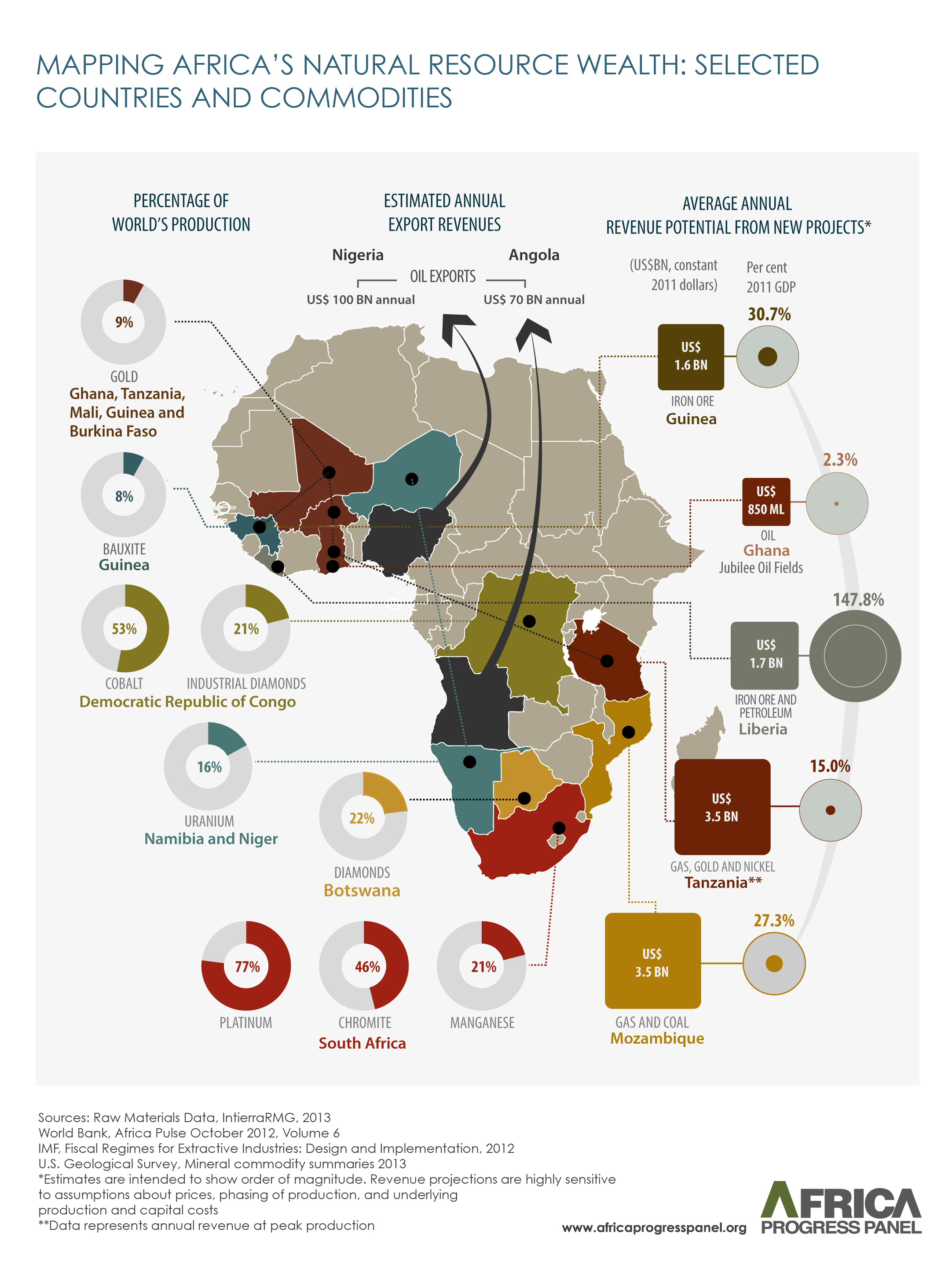 africas-natural-resource-wealth