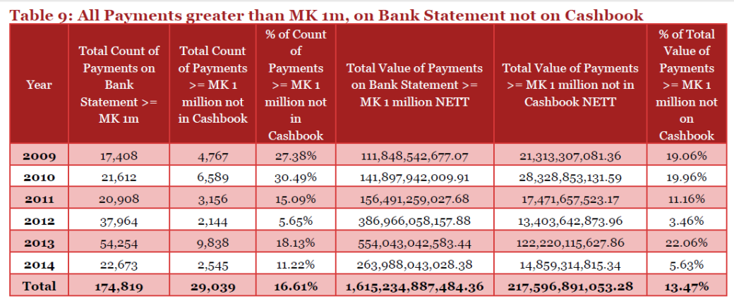 All-Payments greater than MK1 million, on Bank Statement not on Cashbook